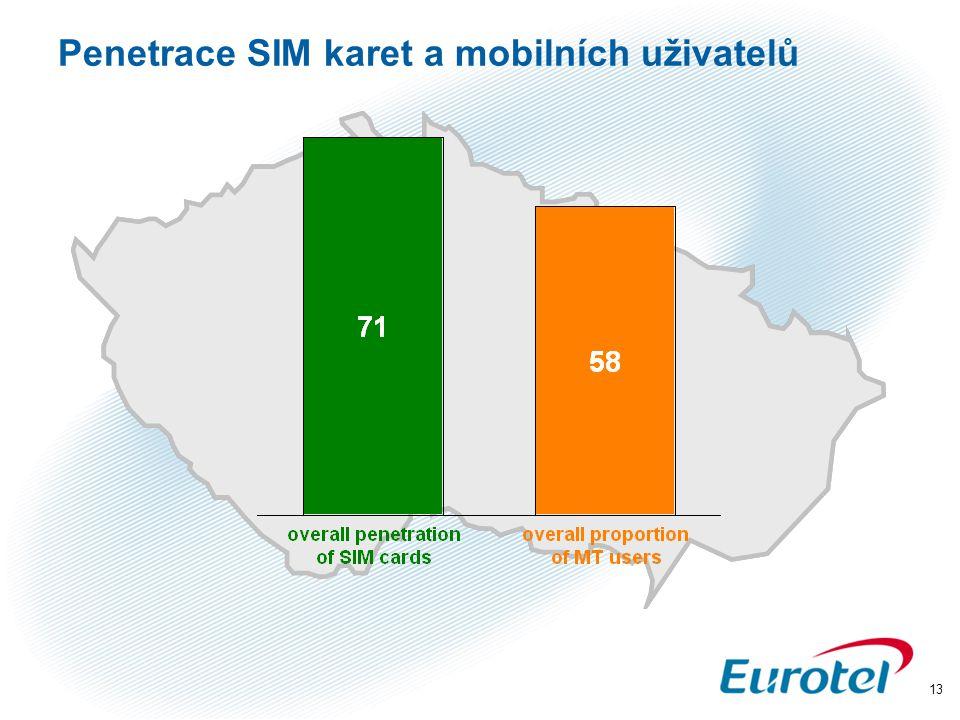 Penetrace SIM karet a mobilních uživatelů
