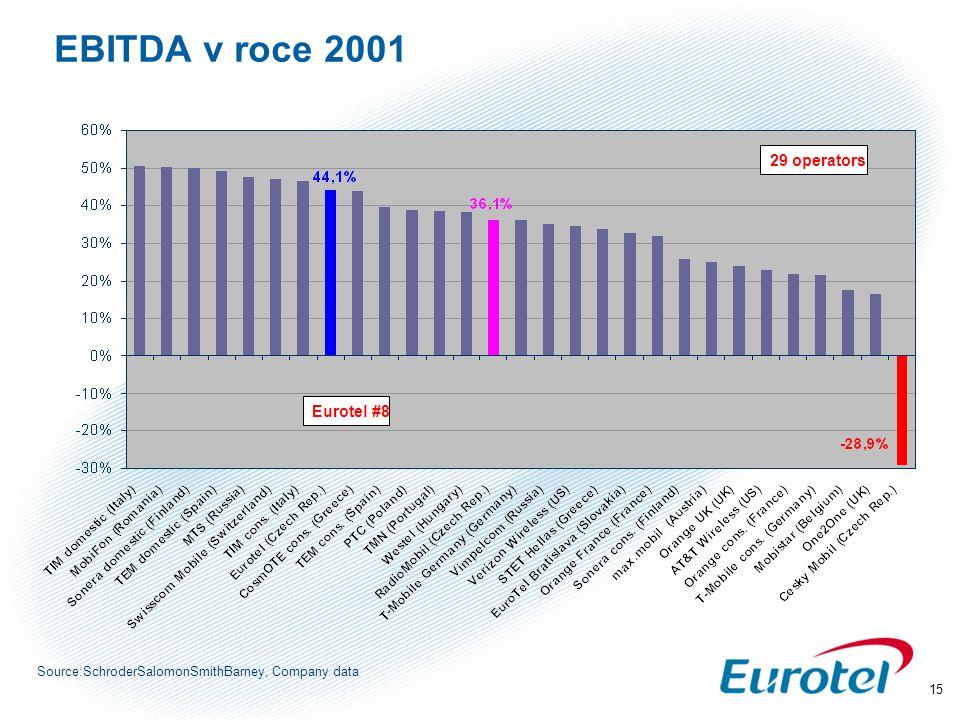 EBITDA v roce 2001 29 operators Eurotel #8