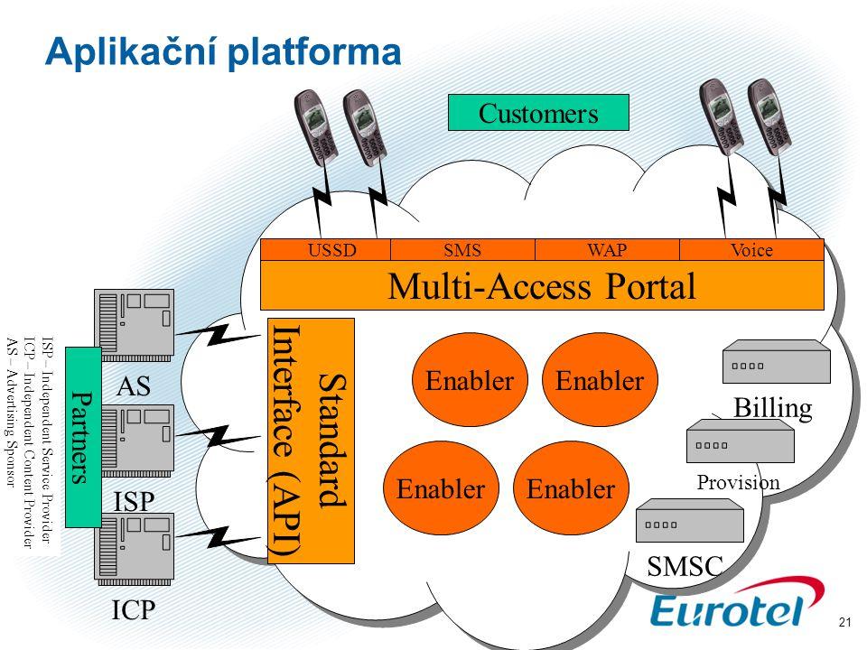 Aplikační platforma Multi-Access Portal Interface (API) Standard