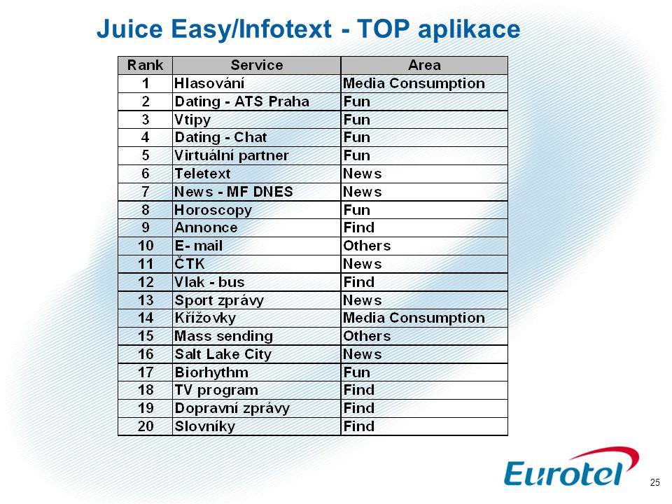Juice Easy/Infotext - TOP aplikace
