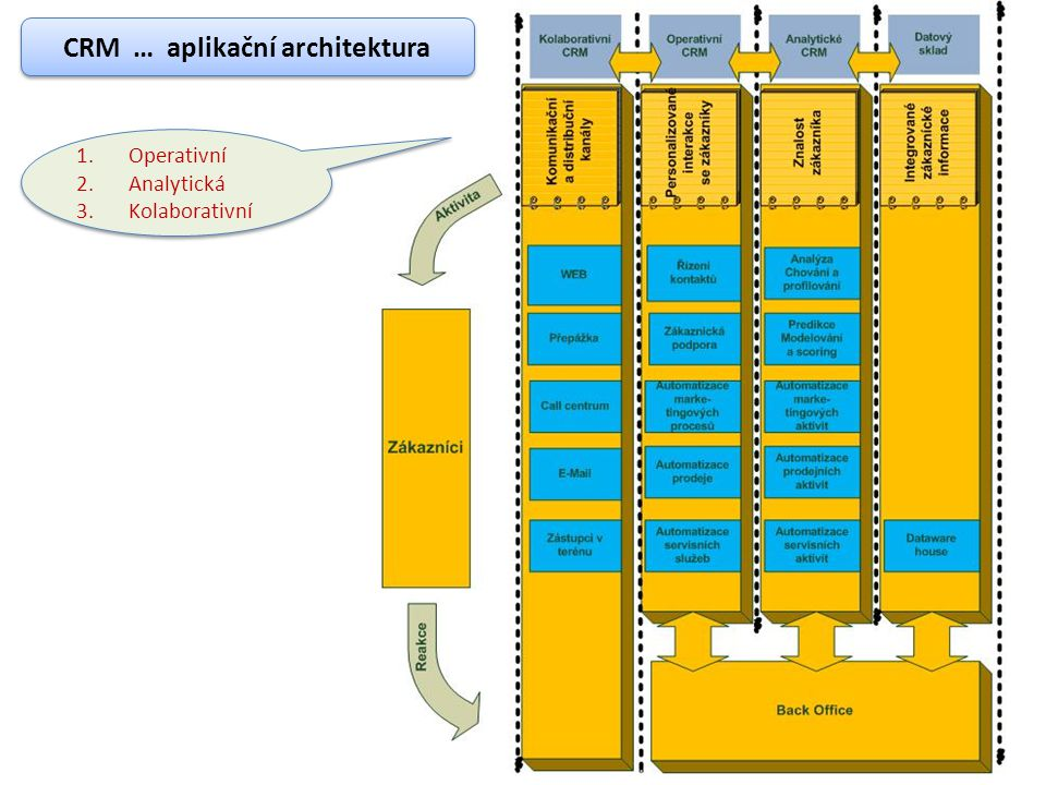 CRM … aplikační architektura