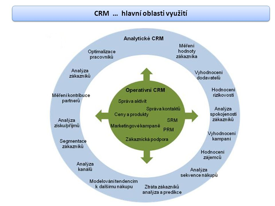 CRM … hlavní oblasti využití