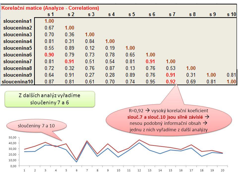 Z dalších analýz vyřadíme sloučeniny 7 a 6