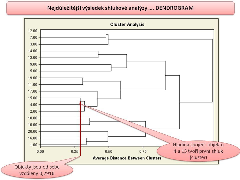 Nejdůležitější výsledek shlukové analýzy …. DENDROGRAM