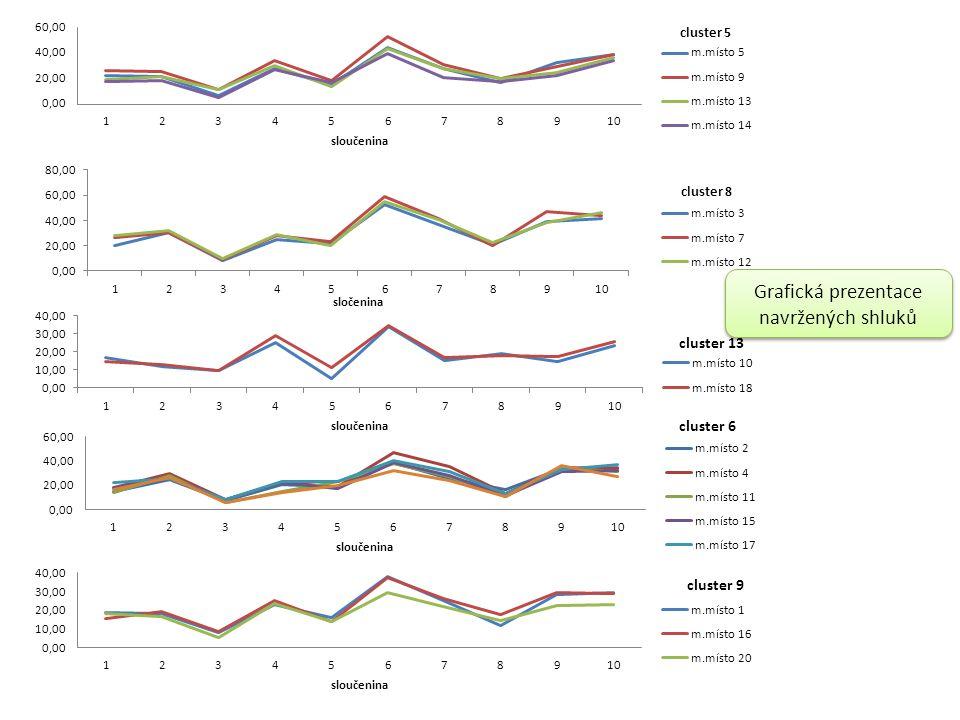 Grafická prezentace navržených shluků