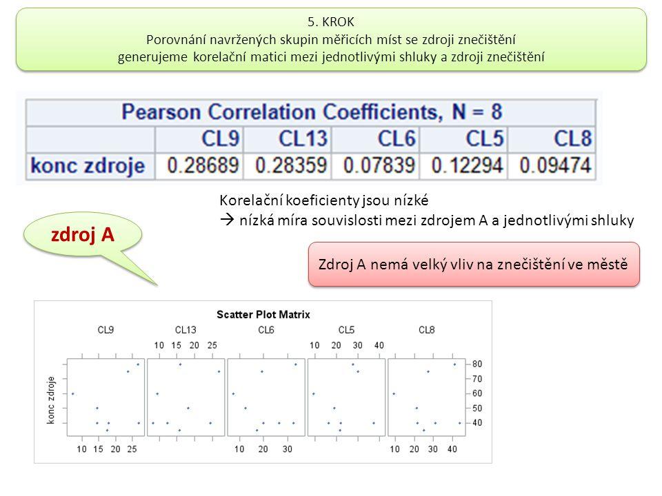 zdroj A Korelační koeficienty jsou nízké