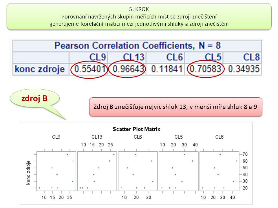 zdroj B Zdroj B znečišťuje nejvíc shluk 13, v menší míře shluk 8 a 9