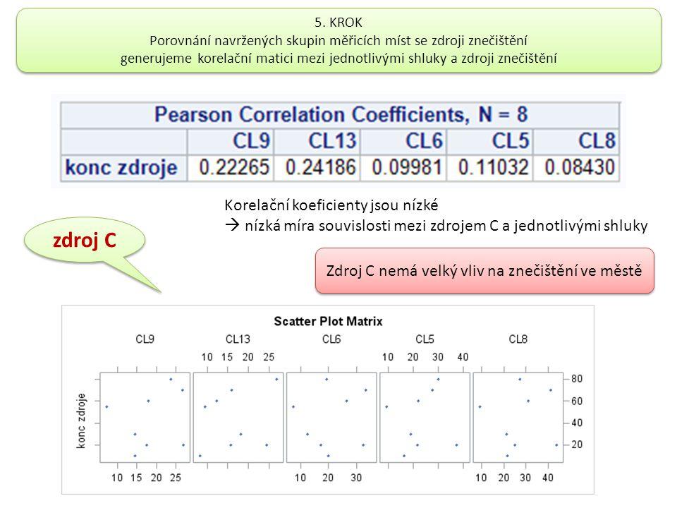 zdroj C Korelační koeficienty jsou nízké