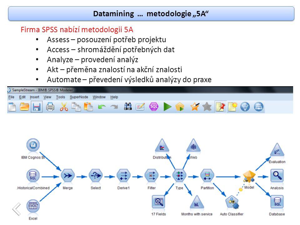 """Datamining … metodologie """"5A"""