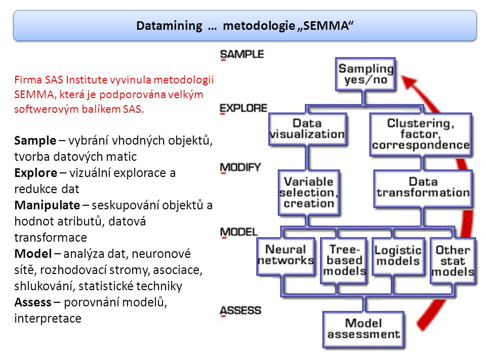 """Datamining … metodologie """"SEMMA"""