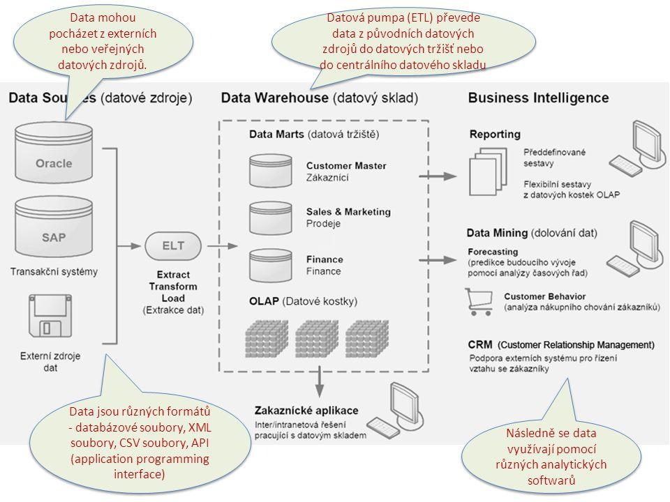 Data mohou pocházet z externích nebo veřejných datových zdrojů.