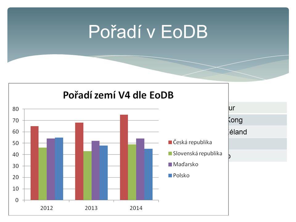 Pořadí v EoDB DTF – distance to frontier