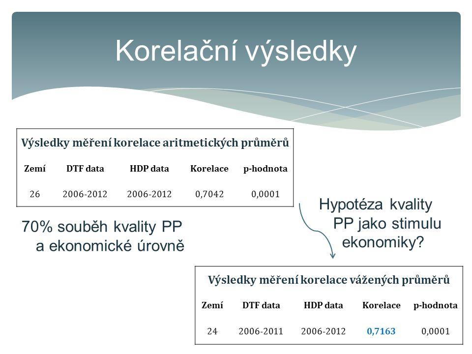Korelační výsledky Hypotéza kvality PP jako stimulu ekonomiky
