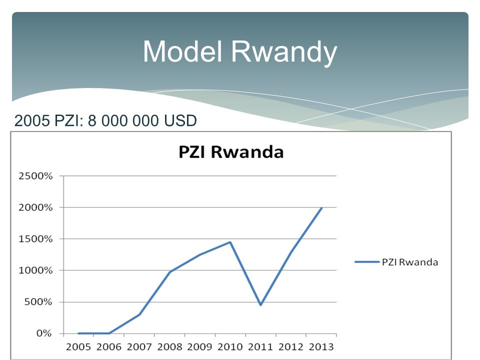 Model Rwandy 2005 PZI: 8 000 000 USD. země. DTF 2005. DTF 2013. nárůst DTF. GDP / capita 2005.