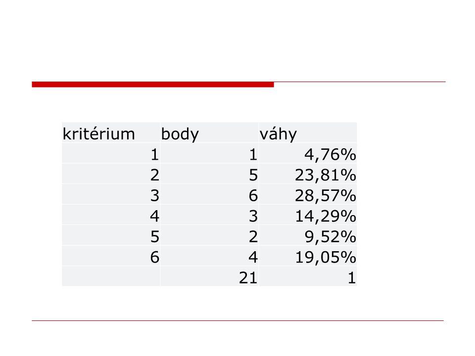 kritérium body váhy 1 4,76% 2 5 23,81% 3 6 28,57% 4 14,29% 9,52% 19,05% 21