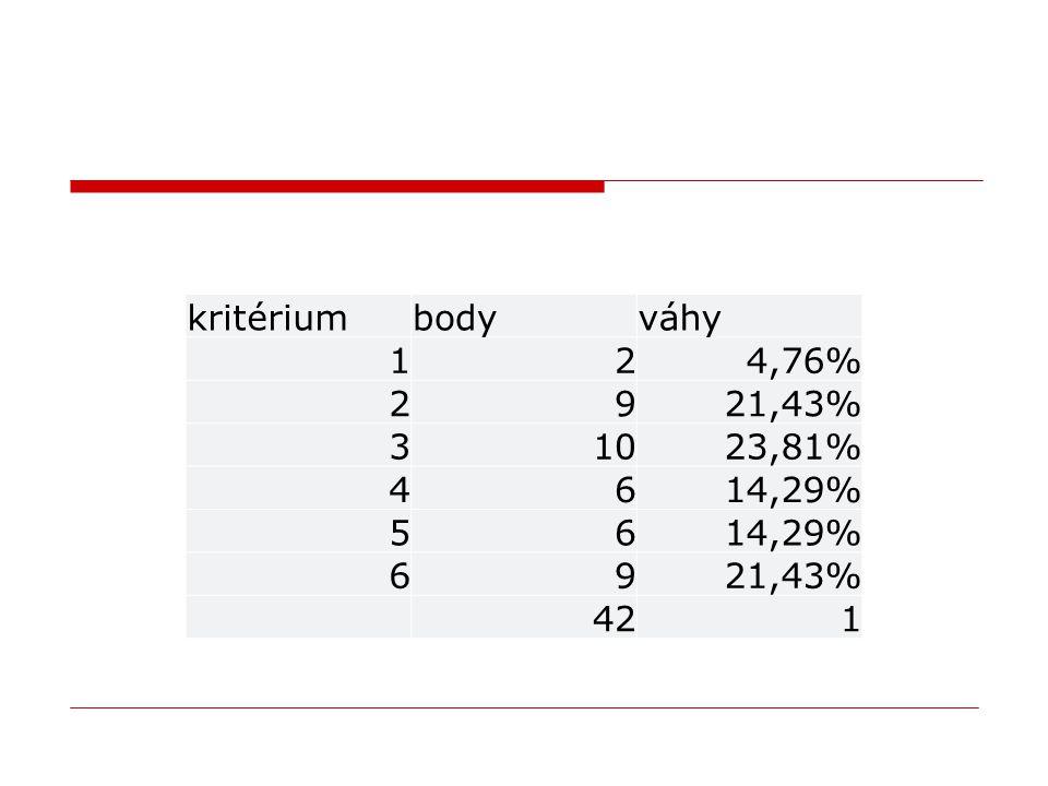 kritérium body váhy 1 2 4,76% 9 21,43% 3 10 23,81% 4 6 14,29% 5 42