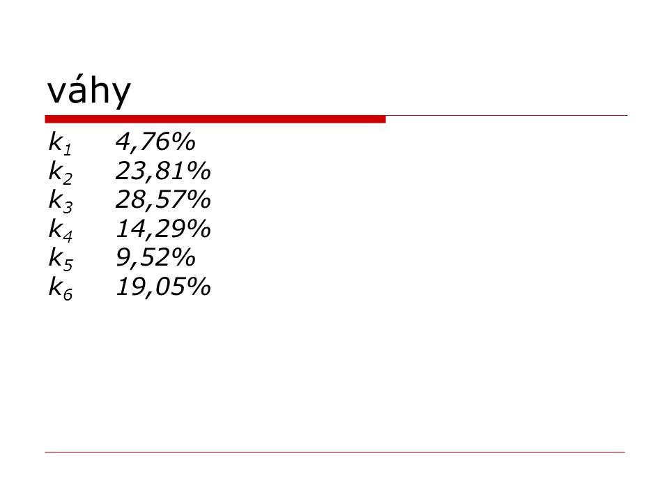 váhy k1 4,76% k2 23,81% k3 28,57% k4 14,29% k5 9,52% k6 19,05%