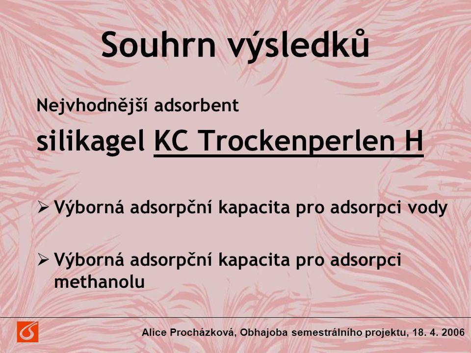 Souhrn výsledků silikagel KC Trockenperlen H Nejvhodnější adsorbent
