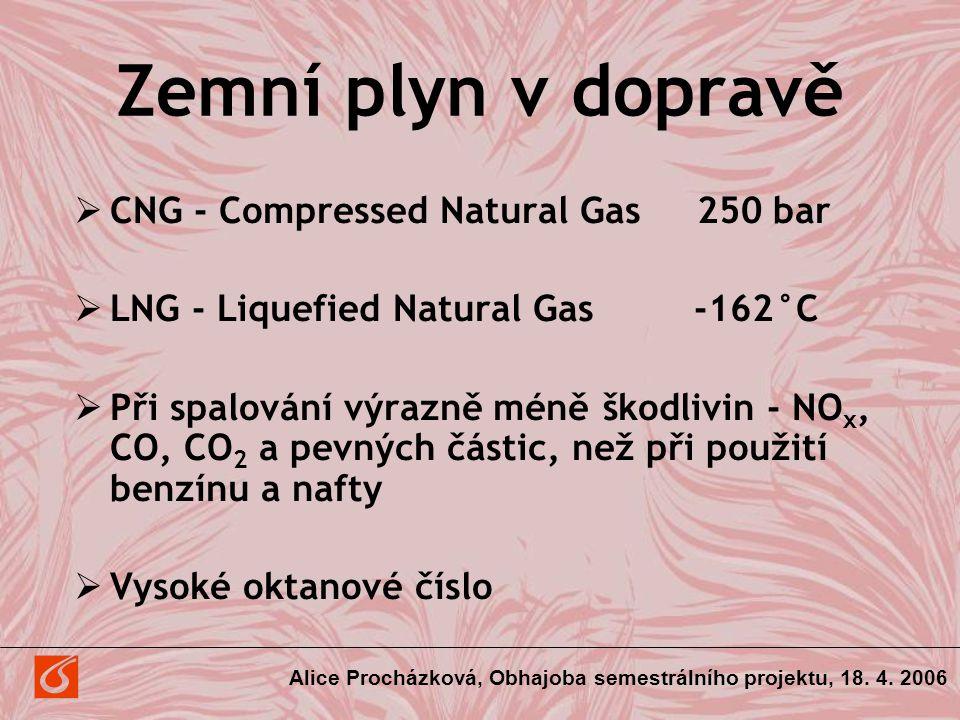 Zemní plyn v dopravě CNG - Compressed Natural Gas 250 bar