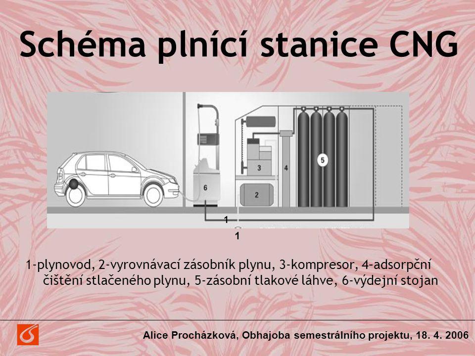 Schéma plnící stanice CNG