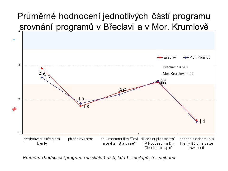 Průměrné hodnocení jednotlivých částí programu srovnání programů v Břeclavi a v Mor. Krumlově