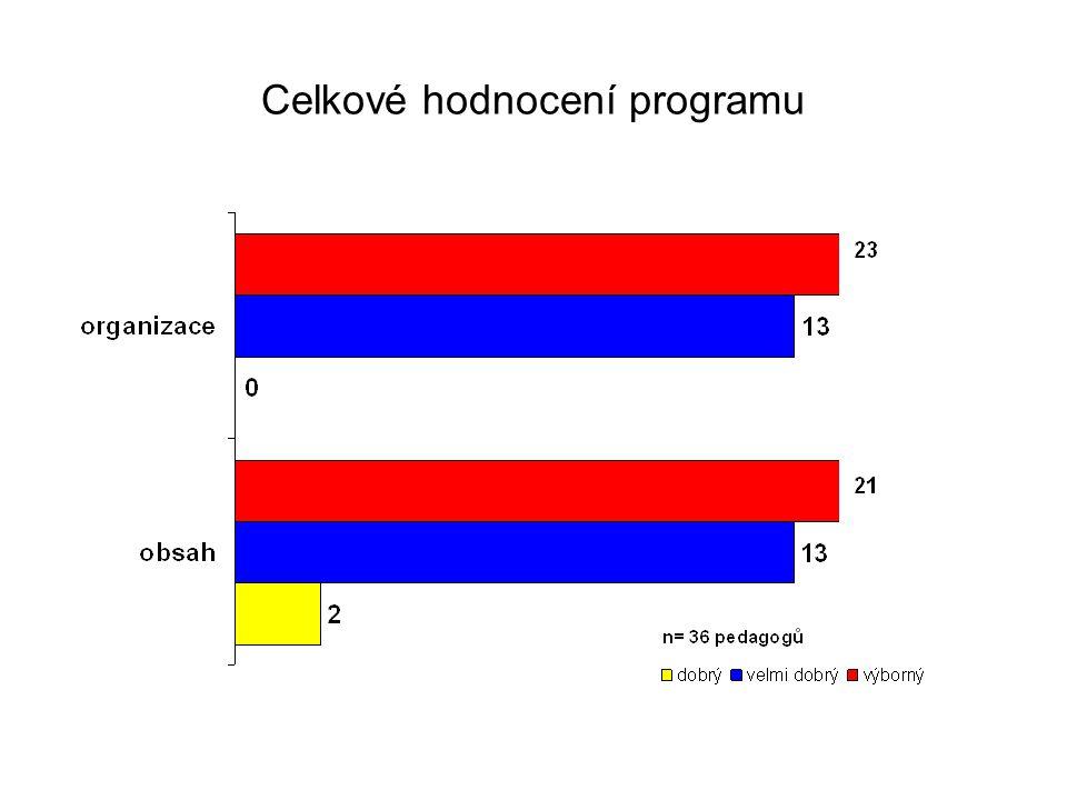 Celkové hodnocení programu