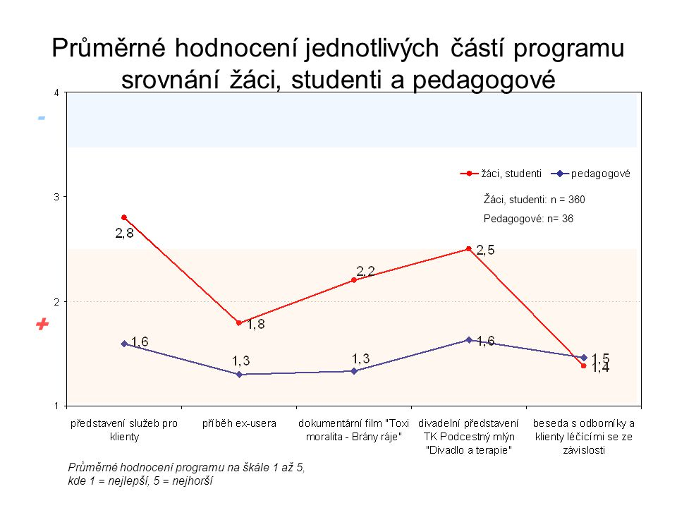 Průměrné hodnocení jednotlivých částí programu srovnání žáci, studenti a pedagogové