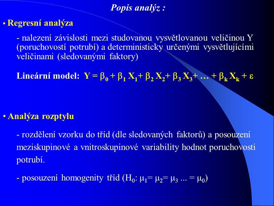 Lineární model: Y = 0 + 1 X1+ 2 X2+ 3 X3+ … + k Xk + 