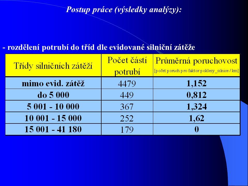 Postup práce (výsledky analýzy):