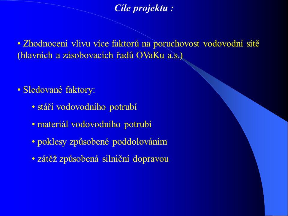 Cíle projektu : Zhodnocení vlivu více faktorů na poruchovost vodovodní sítě (hlavních a zásobovacích řadů OVaKu a.s.)