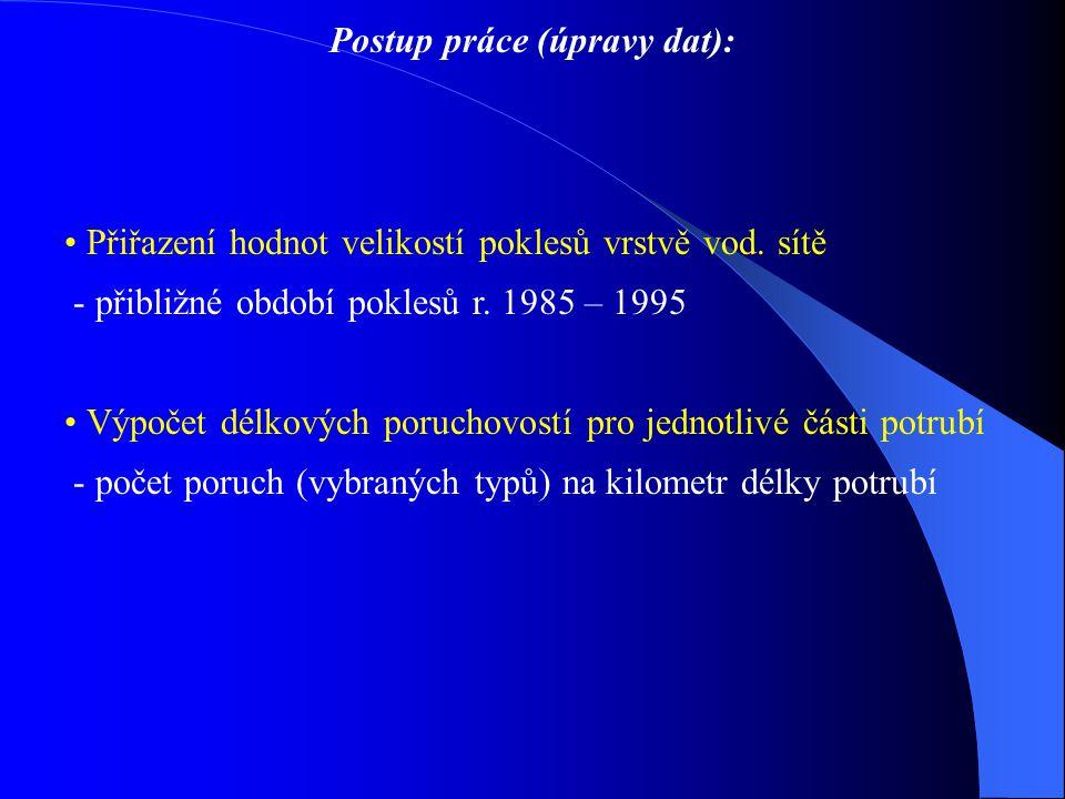 Postup práce (úpravy dat):