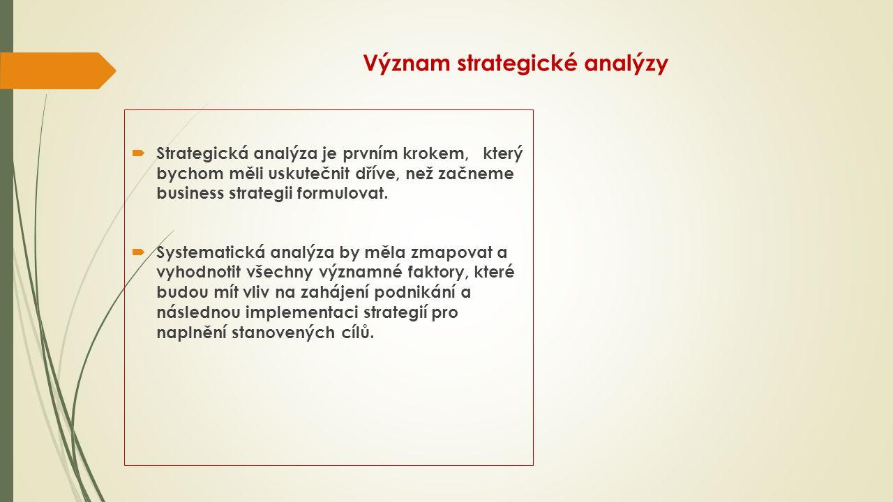 Význam strategické analýzy