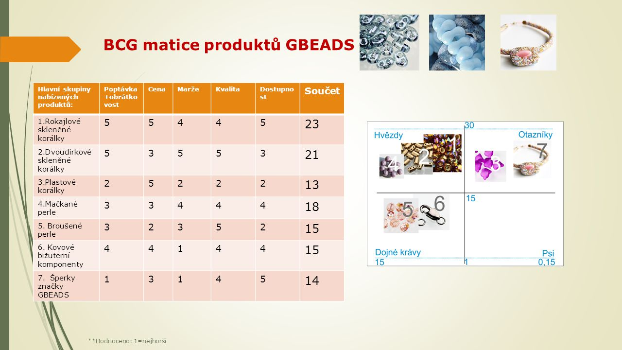 BCG matice produktů GBEADS