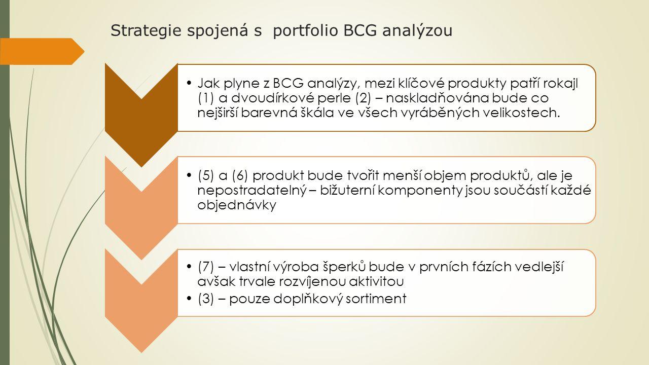 Strategie spojená s portfolio BCG analýzou