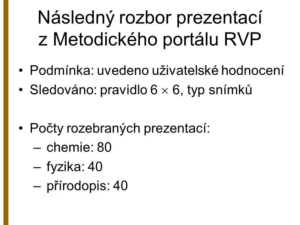Následný rozbor prezentací z Metodického portálu RVP