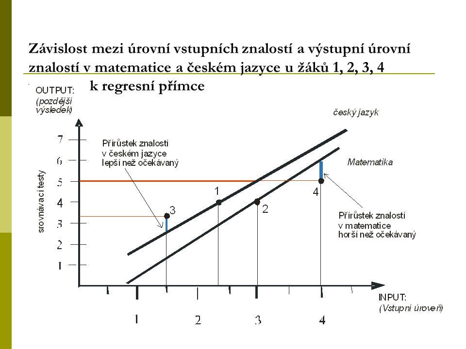 Závislost mezi úrovní vstupních znalostí a výstupní úrovní znalostí v matematice a českém jazyce u žáků 1, 2, 3, 4 vztažená k regresní přímce