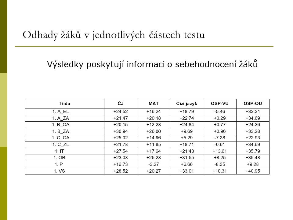 Odhady žáků v jednotlivých částech testu