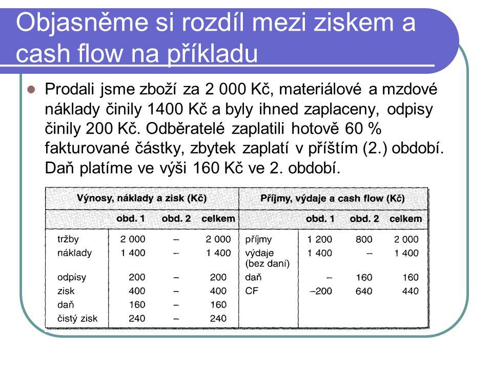 Objasněme si rozdíl mezi ziskem a cash flow na příkladu