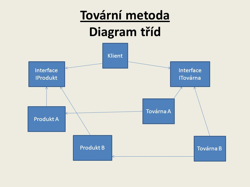 Tovární metoda Diagram tříd