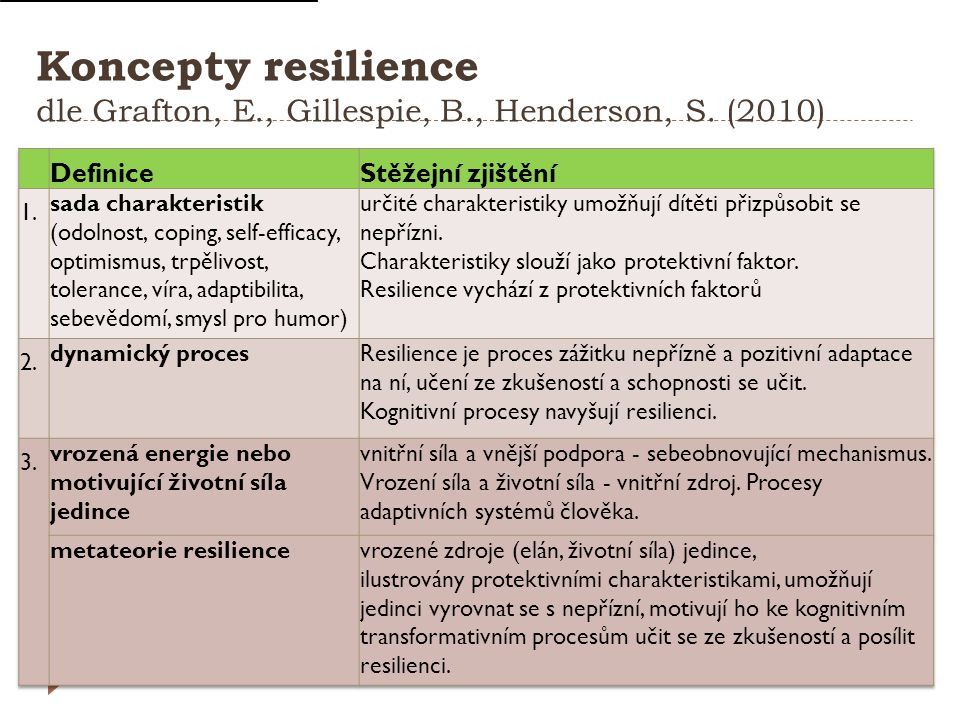 Koncepty resilience dle Grafton, E. , Gillespie, B. , Henderson, S