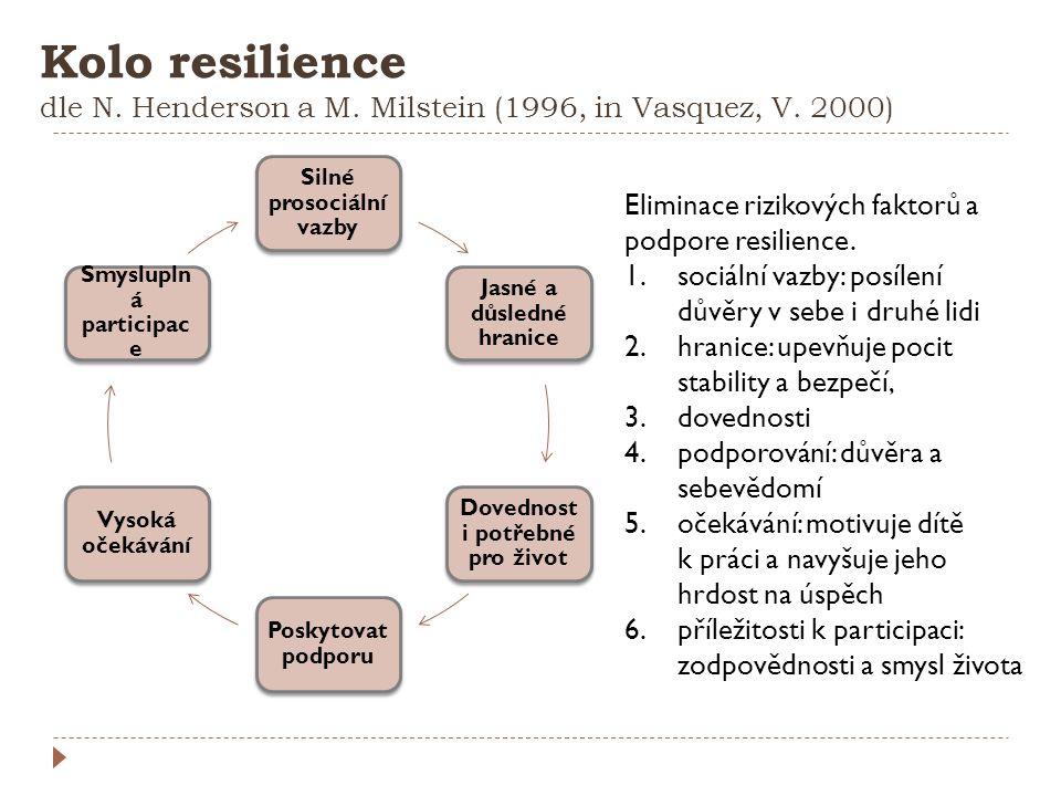 Kolo resilience dle N. Henderson a M. Milstein (1996, in Vasquez, V