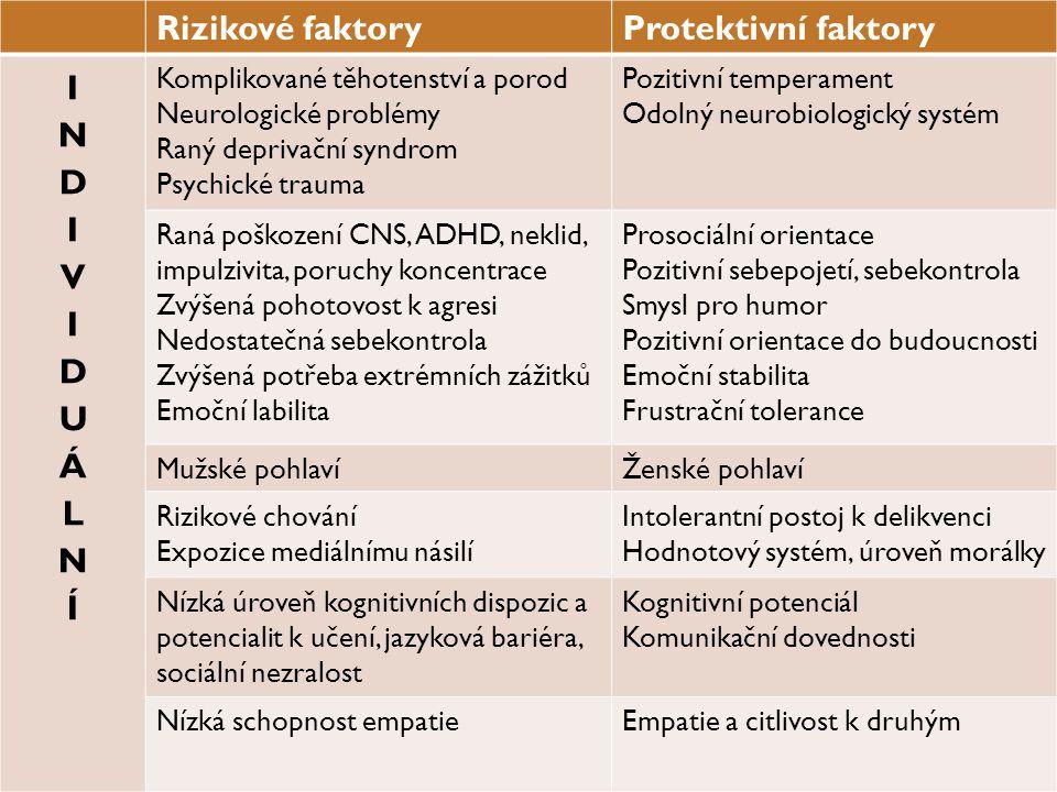 Rizikové faktory Protektivní faktory INDIVIDUÁLNÍ