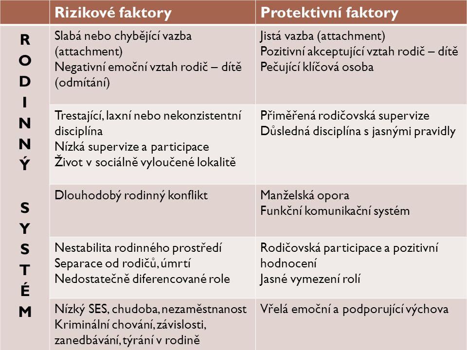 Rizikové faktory Protektivní faktory RODINNÝ SYSTÉM