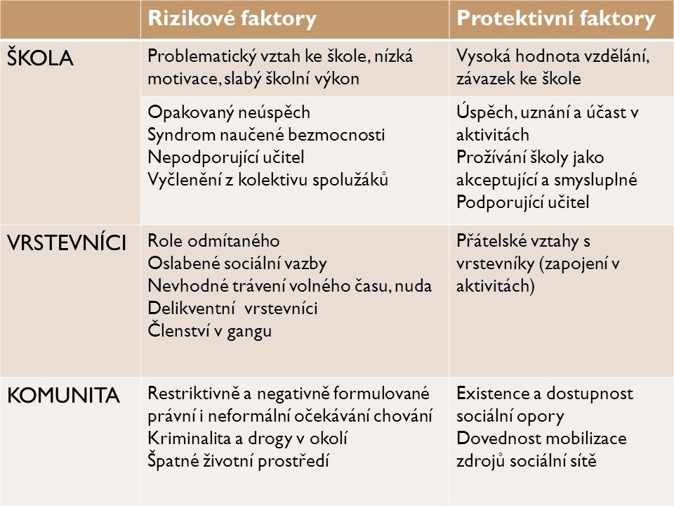 Rizikové faktory Protektivní faktory ŠKOLA VRSTEVNÍCI KOMUNITA