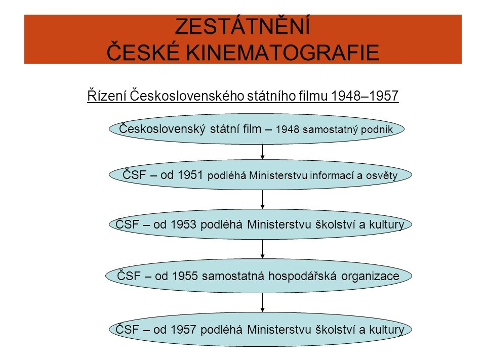 ZESTÁTNĚNÍ ČESKÉ KINEMATOGRAFIE