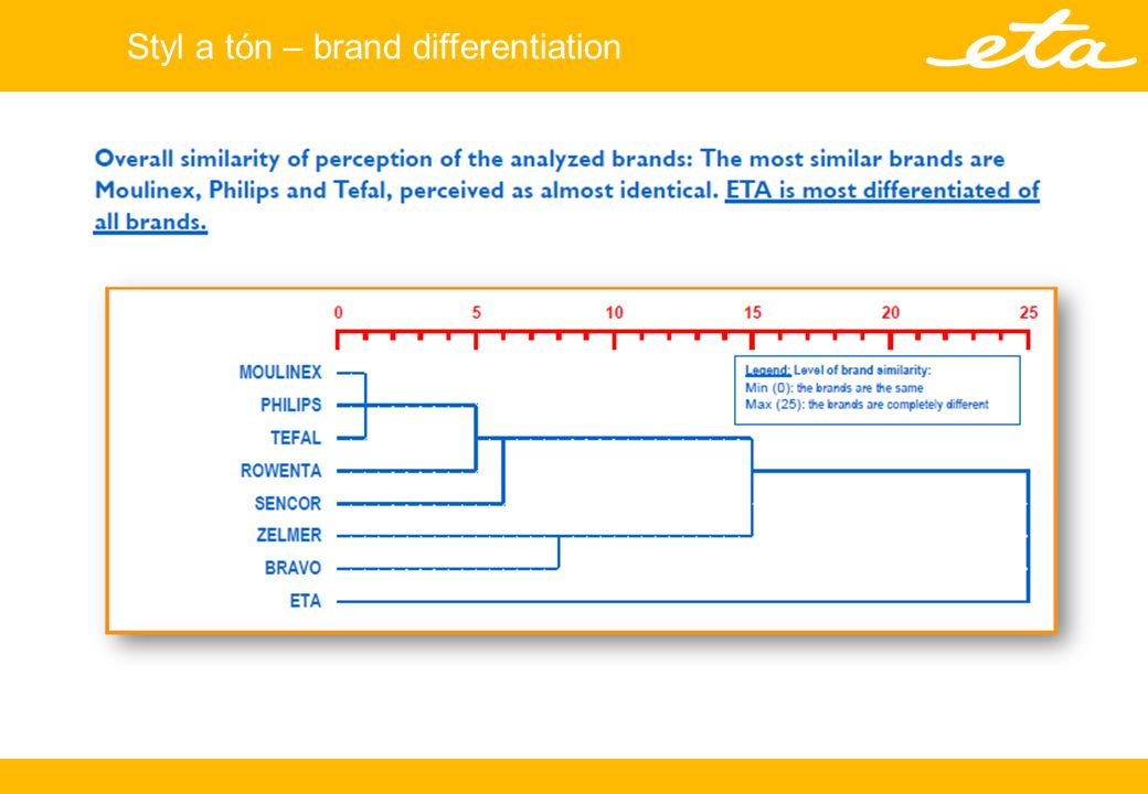 Styl a tón – brand differentiation