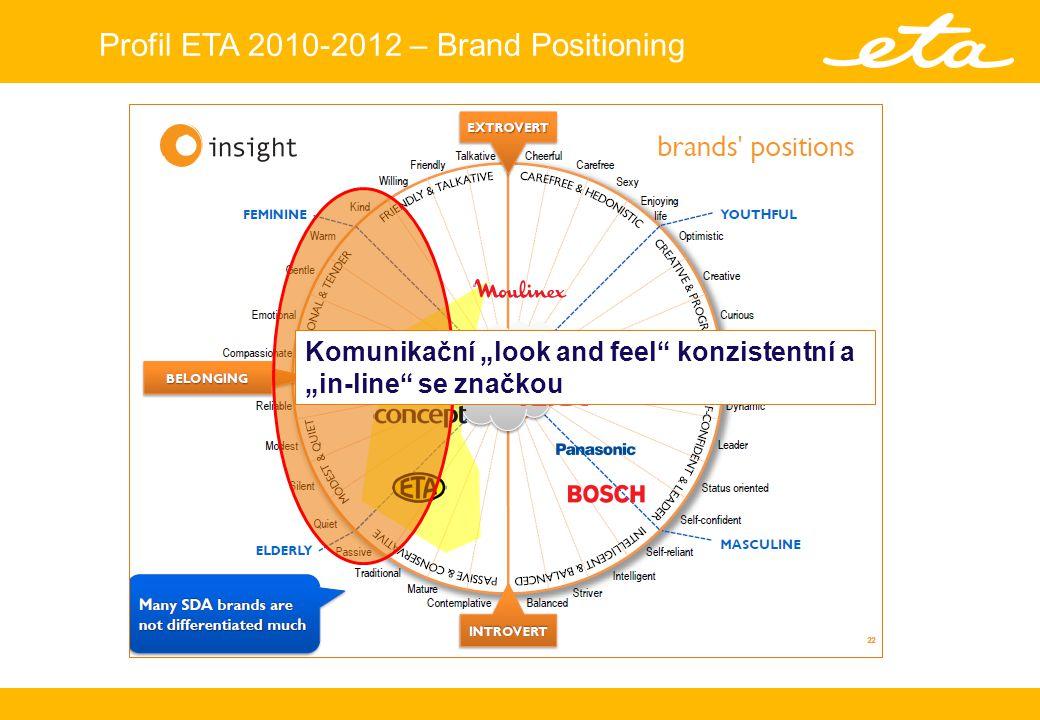 Profil ETA 2010-2012 – Brand Positioning