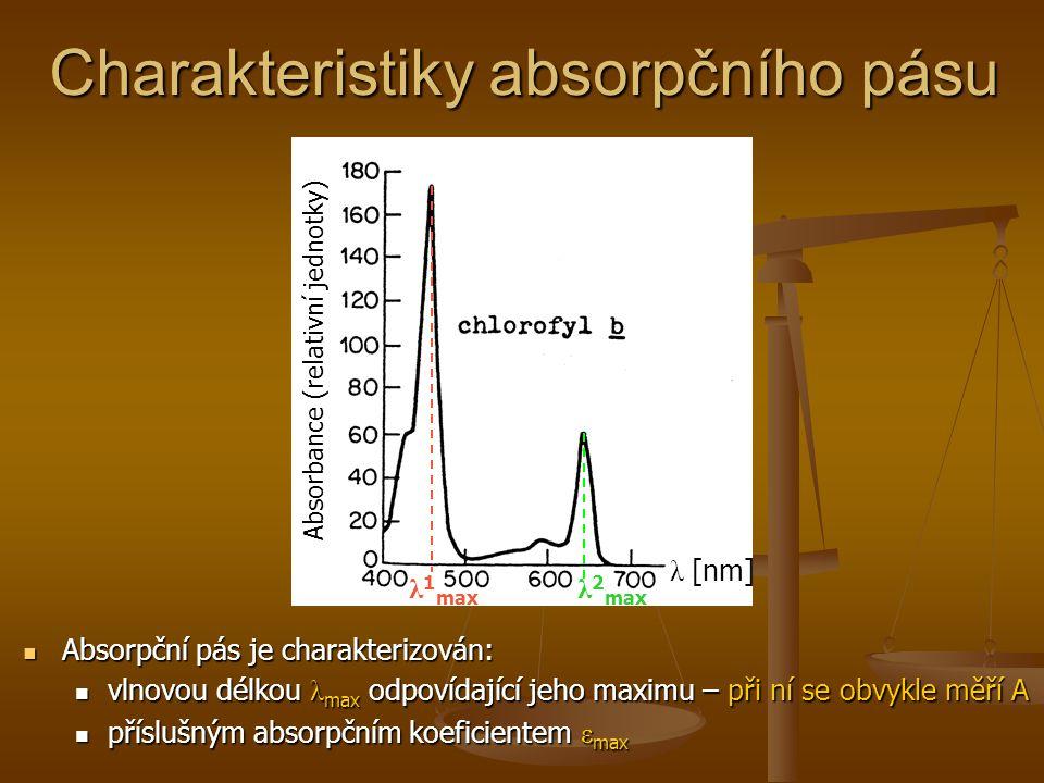 Charakteristiky absorpčního pásu