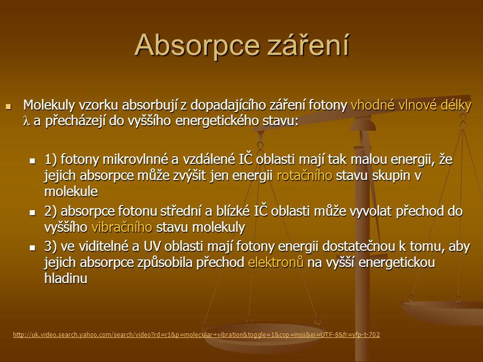 Absorpce záření Molekuly vzorku absorbují z dopadajícího záření fotony vhodné vlnové délky λ a přecházejí do vyššího energetického stavu: