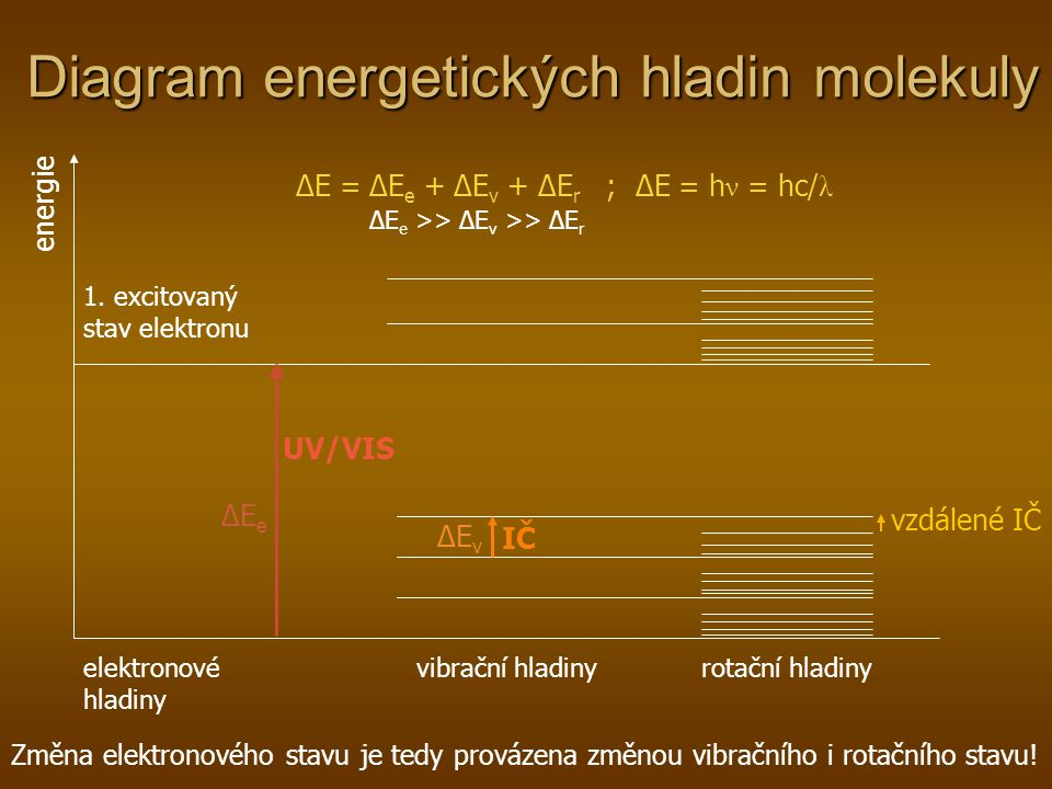 Diagram energetických hladin molekuly